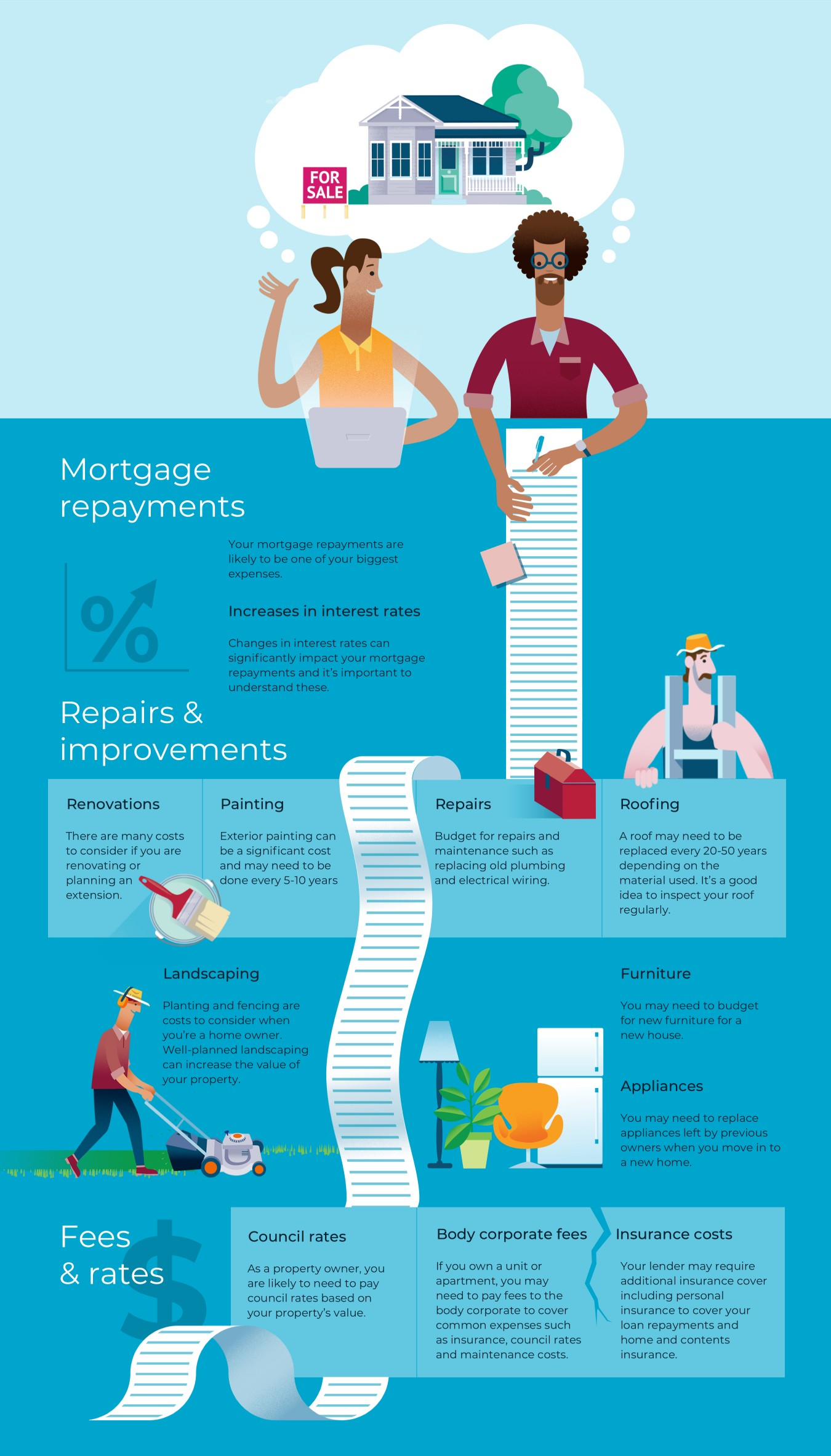 Thinking About Your Goals Old House Wiring Nz Infographic Illustrating The Additional Costs To Owning Own Home